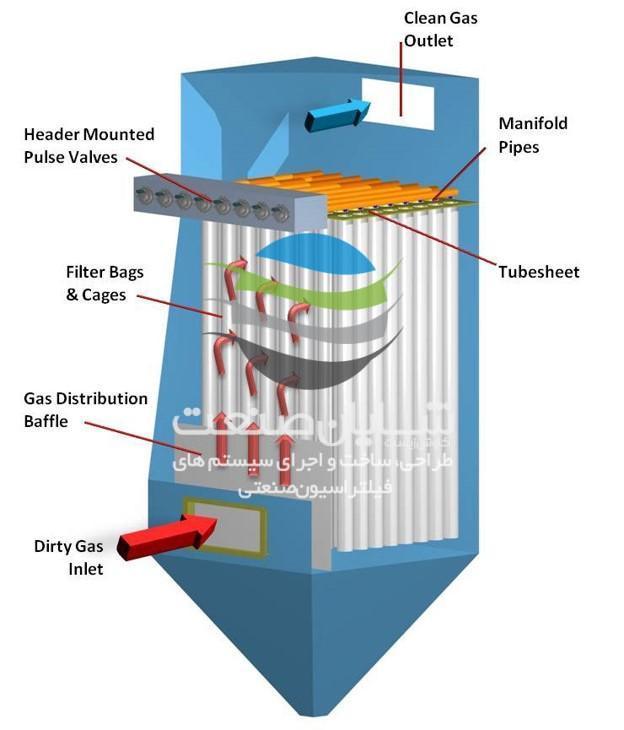 مکانیزم تمیزکاری غبارگیر جت پالس